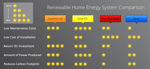 Compare renewable energy systems