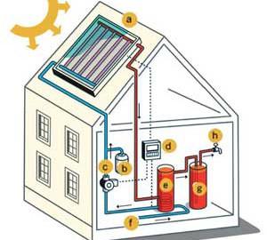 Solar Hot Water FAQ's